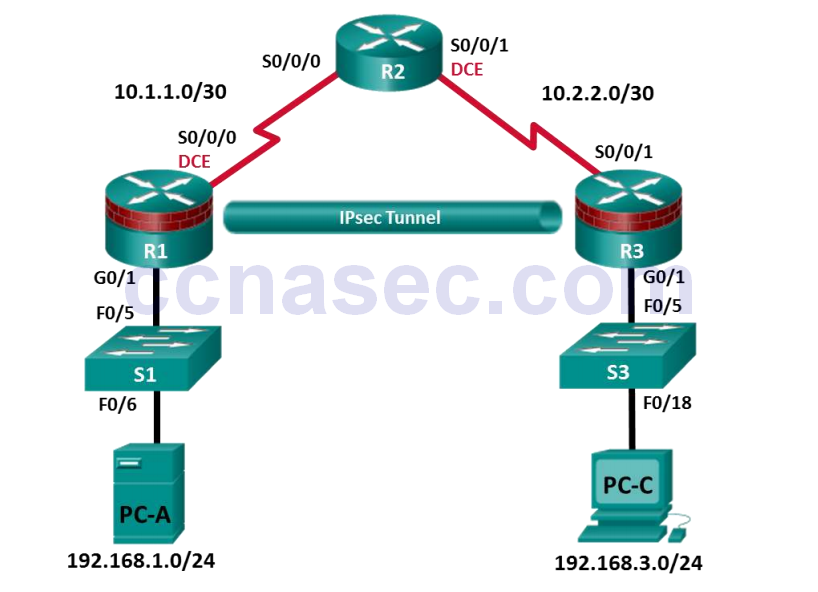 8 4 1 3 Lab – Configuring a Site-to-Site VPN Using Cisco IOS