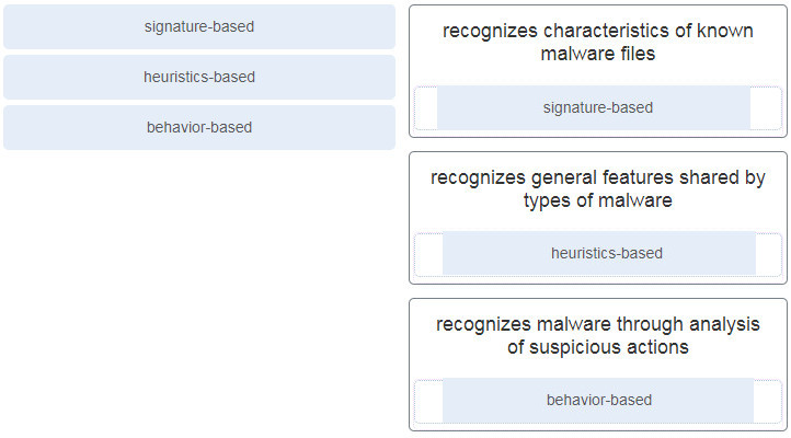 Match the antimalware approach to the description